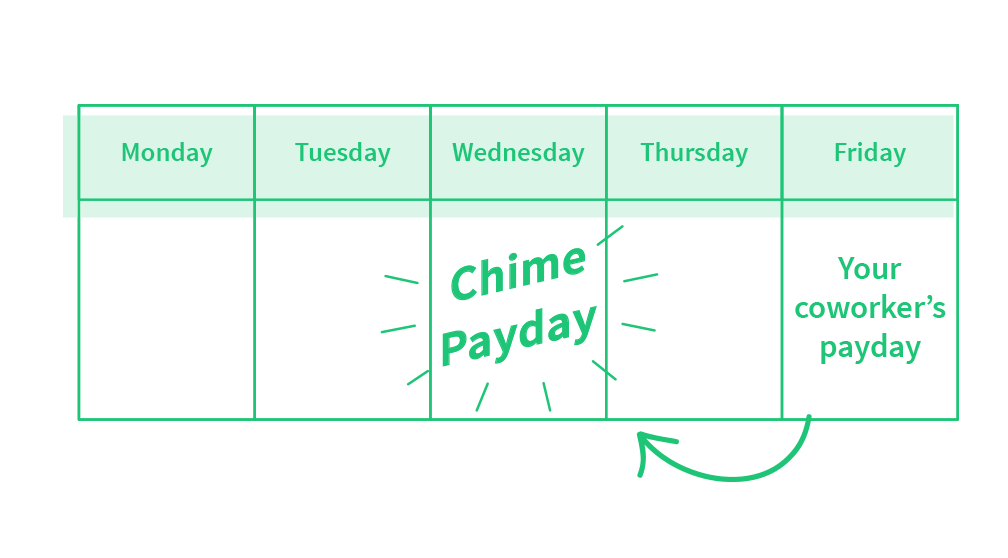 How do I deposit money into my account? – Chime Banking